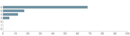 Chart?cht=bhs&chs=500x140&chbh=10&chco=6f92a3&chxt=x,y&chd=t:68,17,12,5,0,0,0&chm=t+68%,333333,0,0,10|t+17%,333333,0,1,10|t+12%,333333,0,2,10|t+5%,333333,0,3,10|t+0%,333333,0,4,10|t+0%,333333,0,5,10|t+0%,333333,0,6,10&chxl=1:|other|indian|hawaiian|asian|hispanic|black|white
